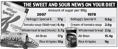 amount-of-sugar-in-fodd-1978-and-2007.jpg